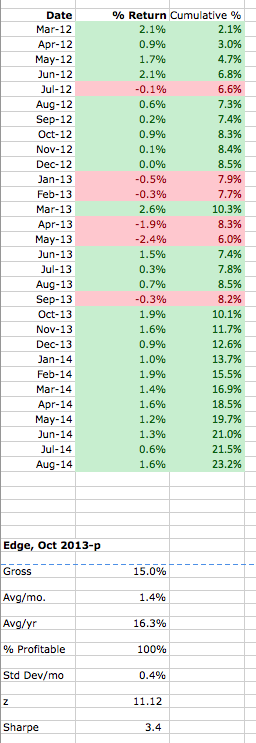 Total Return thru August
