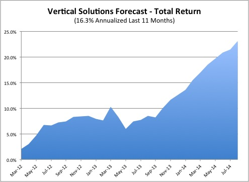 Total Return thru August 2014